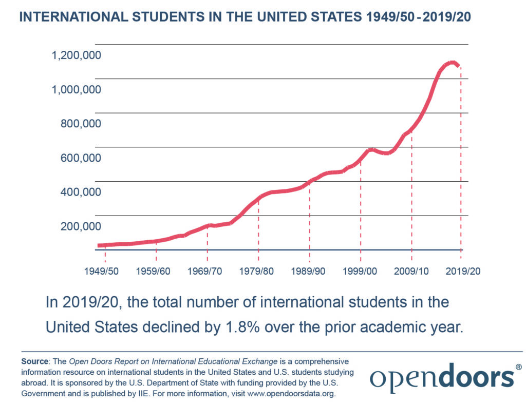 census 2020 international students in the united states 1949 50 2019 20