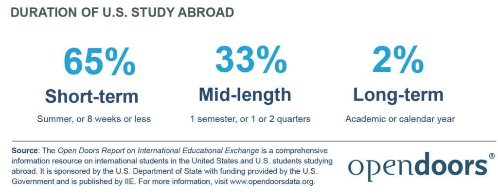 stab 2020 duration of study abroad (1)